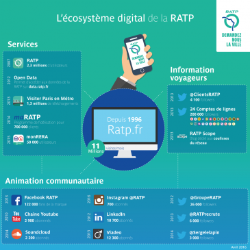 infographiste ratp